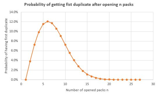 Probability of having first duplicate after opening n packs.